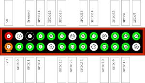 Raspberry-Pi-GPIO-Layout